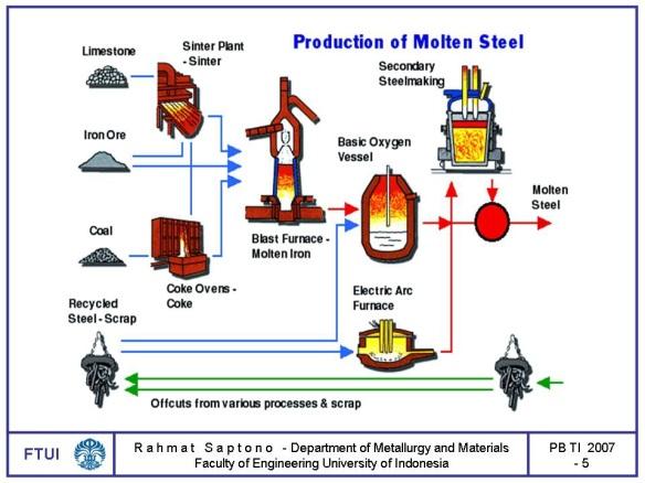 pembuatan baja